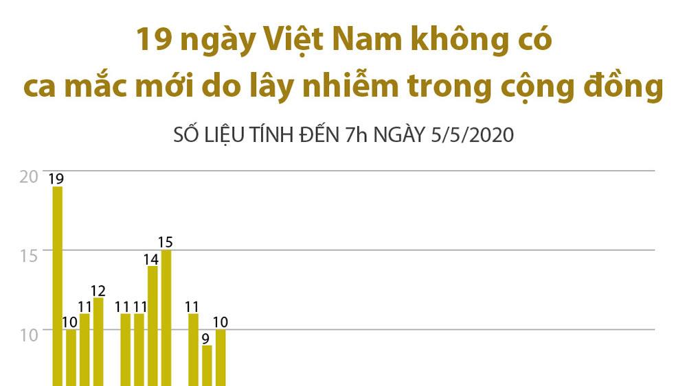 19 ngày Việt Nam không có ca mắc mới do lây nhiễm trong cộng đồng
